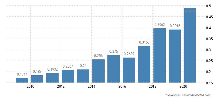 bangladesh nurses and midwives per 1 000 people wb data