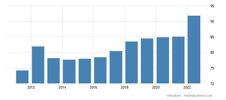 bangladesh official exchange rate lcu per us dollar period average wb data