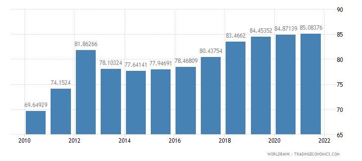bangladesh official exchange rate lcu per us dollar period average wb data