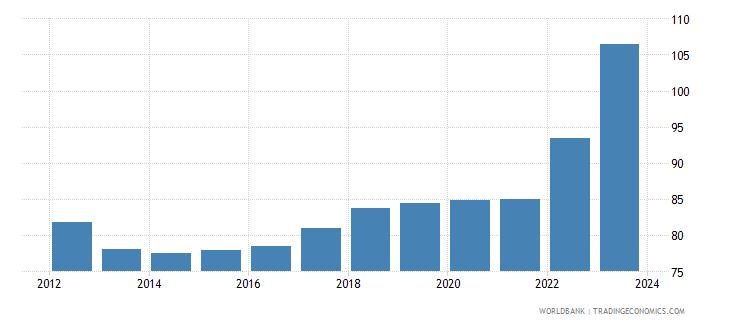 bangladesh official exchange rate lcu per usd period average wb data