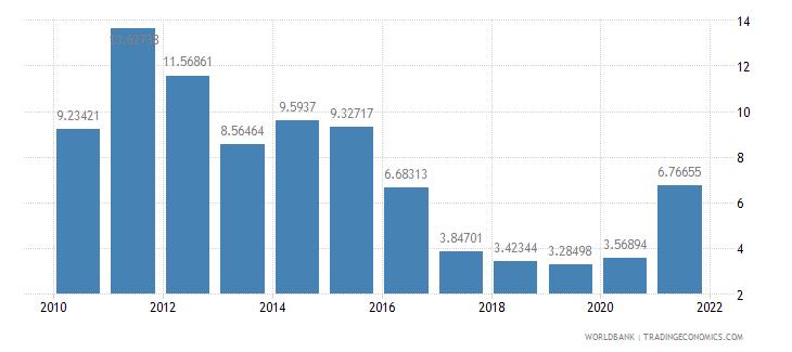 bangladesh other expense percent of expense wb data