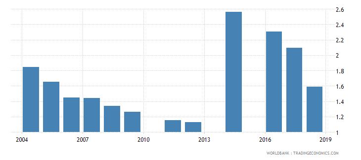 bangladesh outbound mobility ratio all regions both sexes percent wb data
