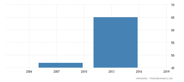 bangladesh percent of firms with legal status of sole proprietorship wb data