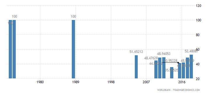 bangladesh percentage of enrolment in pre primary education in private institutions percent wb data