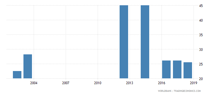 bangladesh percentage of female graduates from tertiary education graduating from social sciences business and law programmes female percent wb data