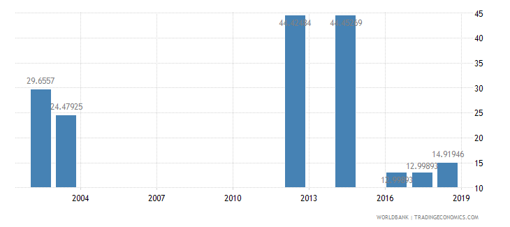 bangladesh percentage of graduates from science programmes in tertiary education who are female percent wb data