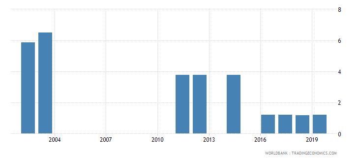 bangladesh percentage of graduates from tertiary education graduating from education programmes both sexes percent wb data