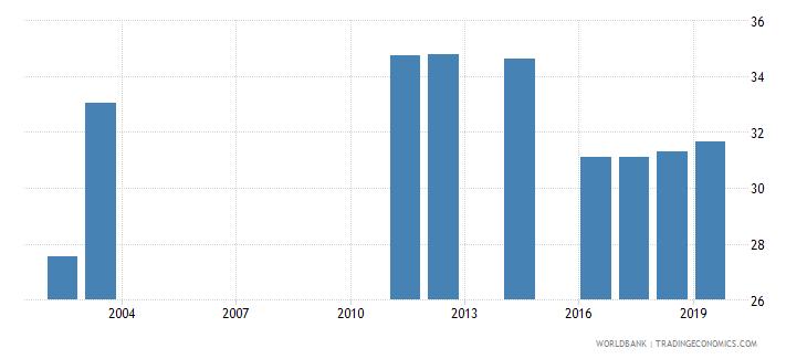 bangladesh percentage of graduates from tertiary education graduating from humanities and arts programmes both sexes percent wb data