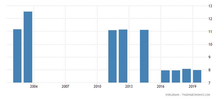 bangladesh percentage of graduates from tertiary education graduating from science programmes both sexes percent wb data