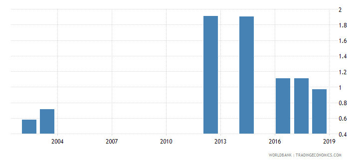 bangladesh percentage of male graduates from tertiary education graduating from engineering manufacturing and construction programmes male percent wb data