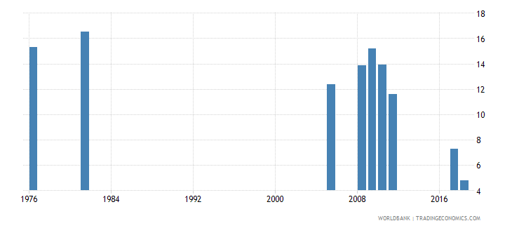 bangladesh percentage of repeaters in grade 3 of primary education female percent wb data