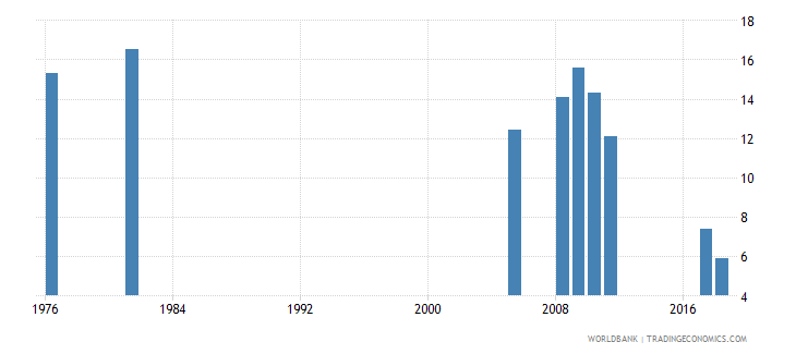 bangladesh percentage of repeaters in grade 3 of primary education male percent wb data