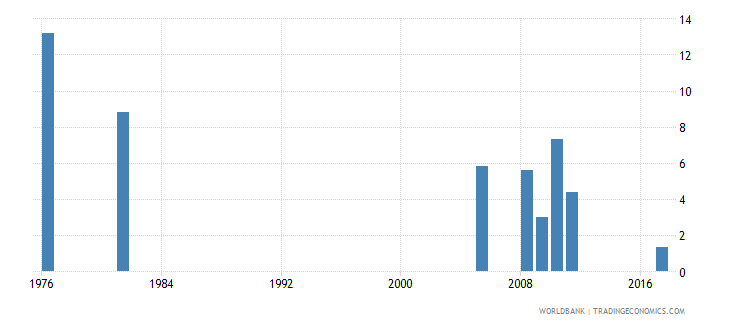 bangladesh percentage of repeaters in grade 5 of primary education female percent wb data