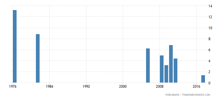 bangladesh percentage of repeaters in grade 5 of primary education male percent wb data