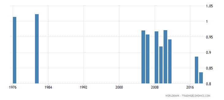 bangladesh percentage of repeaters in primary education all grades gender parity index gpi wb data