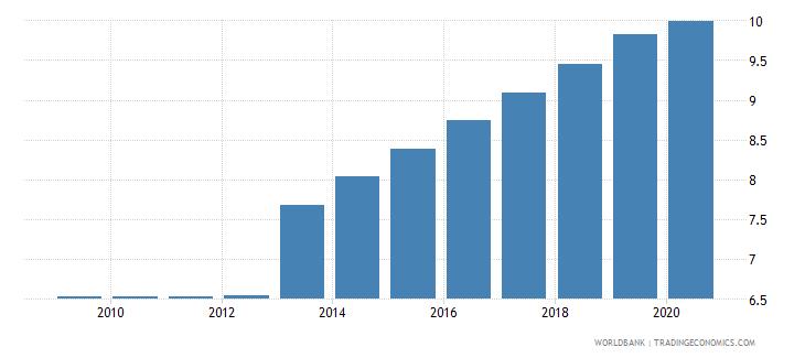 bangladesh permanent cropland percent of land area wb data