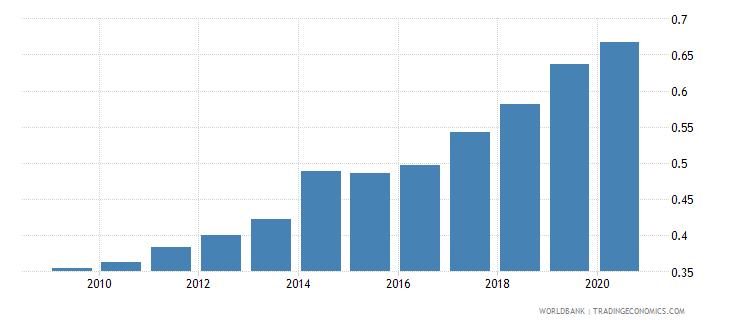 bangladesh physicians per 1 000 people wb data