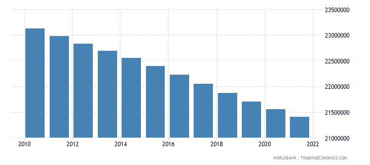 bangladesh population ages 0 14 female wb data