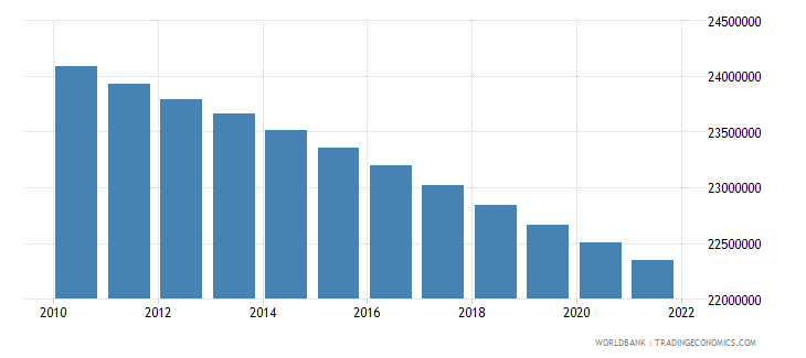 bangladesh population ages 0 14 male wb data
