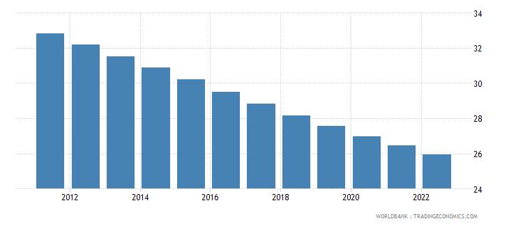 bangladesh population ages 0 14 percent of total wb data