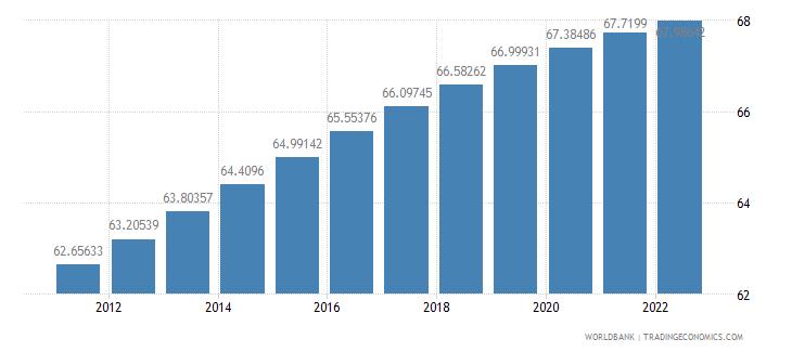 bangladesh population ages 15 64 percent of total wb data