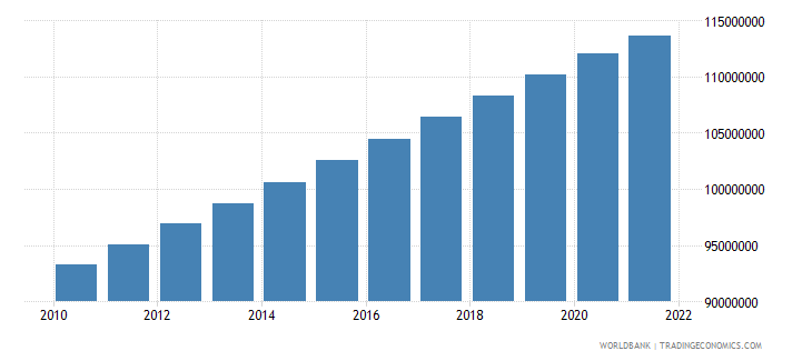 bangladesh population ages 15 64 total wb data