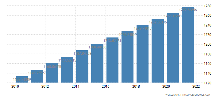bangladesh population density people per sq km wb data