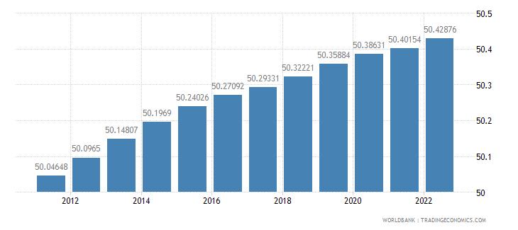 bangladesh population female percent of total wb data