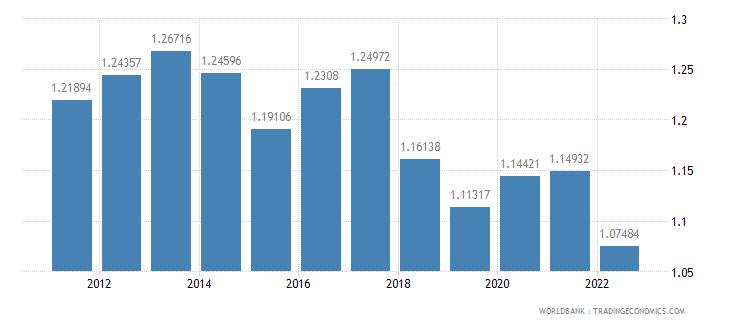 bangladesh population growth annual percent wb data