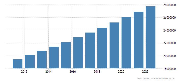 bangladesh population in urban agglomerations of more than 1 million wb data