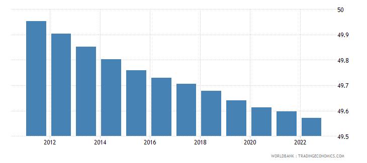 bangladesh population male percent of total wb data