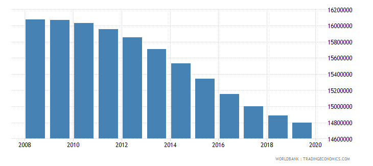 bangladesh population of compulsory school age both sexes number wb data