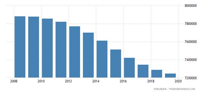 bangladesh population of compulsory school age female number wb data
