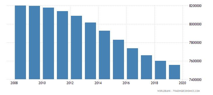 bangladesh population of compulsory school age male number wb data
