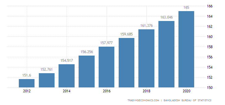 Bangladesh Population