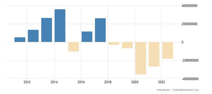 bangladesh portfolio equity net inflows bop us dollar wb data