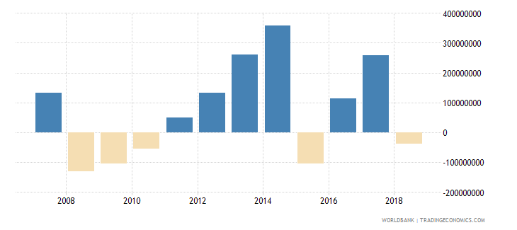 bangladesh portfolio investment equity drs us dollar wb data