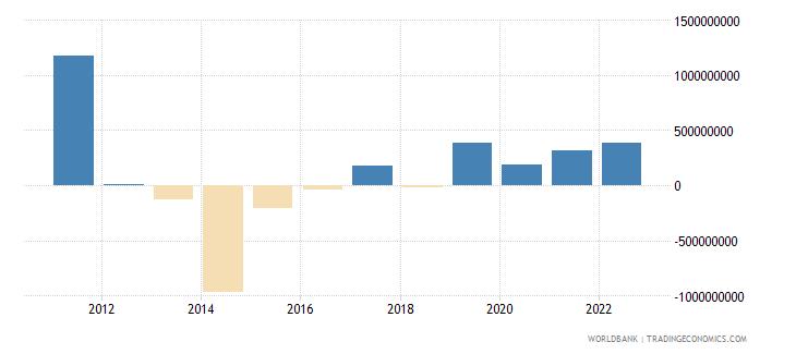 bangladesh portfolio investment excluding lcfar bop us dollar wb data