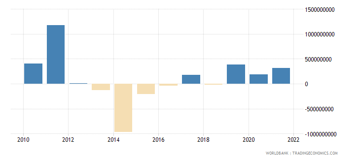 bangladesh portfolio investment excluding lcfar bop us dollar wb data