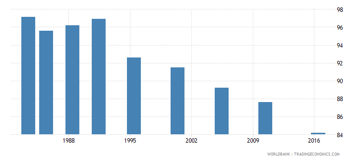 bangladesh poverty headcount ratio at $5 50 a day 2011 ppp percent of population wb data