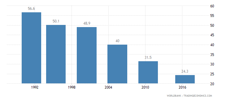 bangladesh poverty headcount ratio at national poverty line percent of population wb data