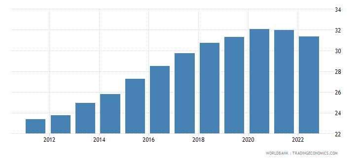 bangladesh ppp conversion factor gdp lcu per international dollar wb data