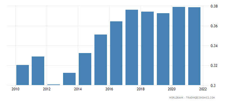 bangladesh ppp conversion factor gdp to market exchange rate ratio wb data