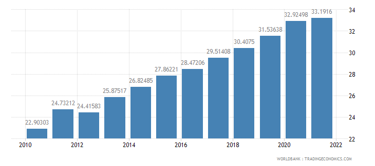 bangladesh ppp conversion factor private consumption lcu per international dollar wb data