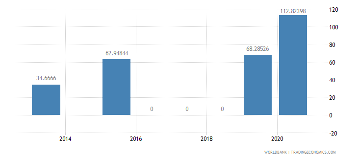 bangladesh present value of external debt percent of exports of goods services and income wb data