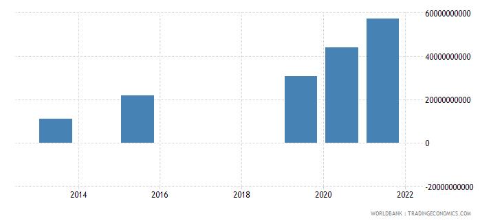 bangladesh present value of external debt us dollar wb data