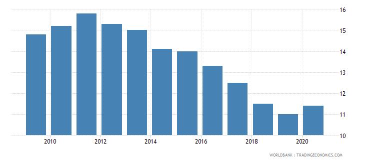 bangladesh prevalence of undernourishment percent of population wb data