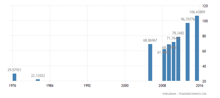 bangladesh primary completion rate female percent of relevant age group wb data