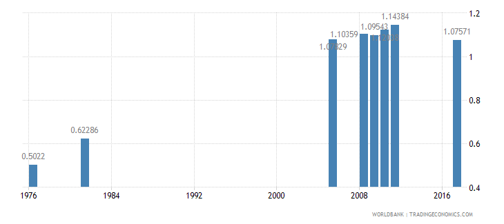 bangladesh primary completion rate gender parity index gpi wb data