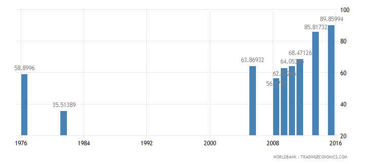 bangladesh primary completion rate male percent of relevant age group wb data